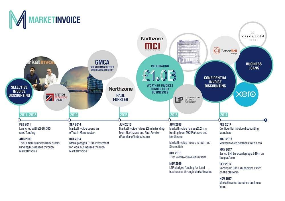 What is MarketInvoice?: The fintech helping start-ups boost