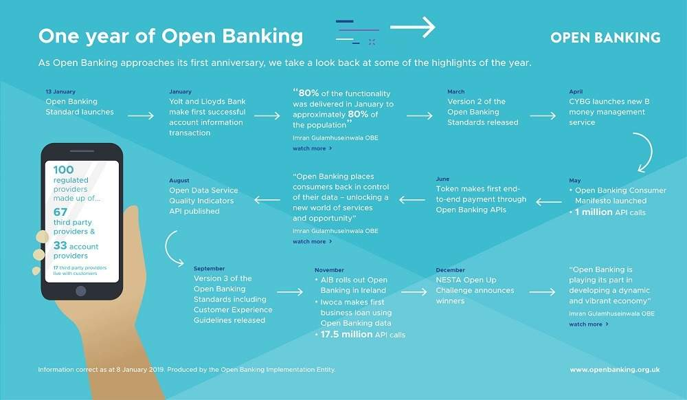 open banking explained