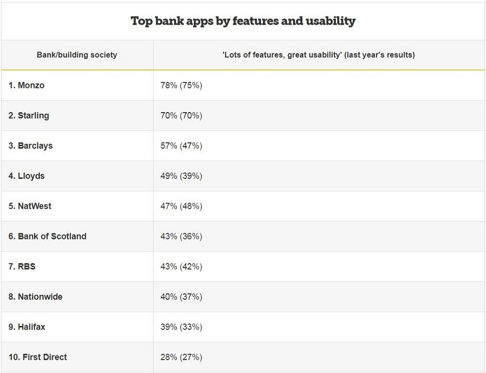 top banking apps